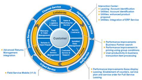 SAP MDG Sample Resumes - Mindmajix